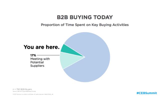 CEB B2B Buying