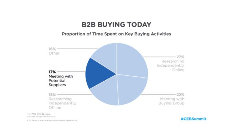 B2B Buying CEB
