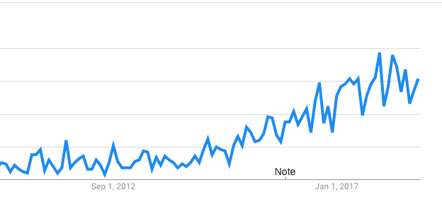 Employee Advocacy Search Volume