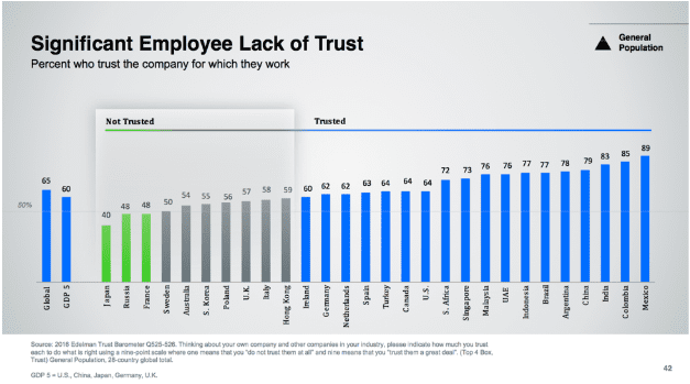 Employee lack of trust