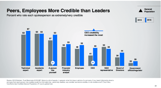 Employees are credible leaders