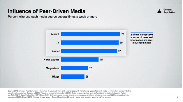 Influence of peer driven media