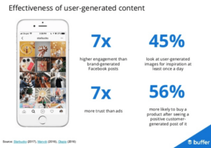 user-generated content effectiveness
