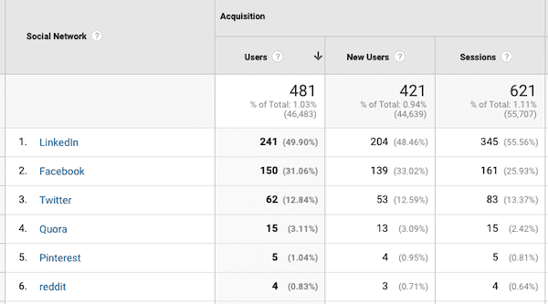 Social media channels in Google Analytics.