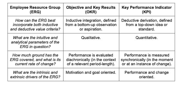 Aligning Employee Resource Groups with Company OKRs and KPIs.