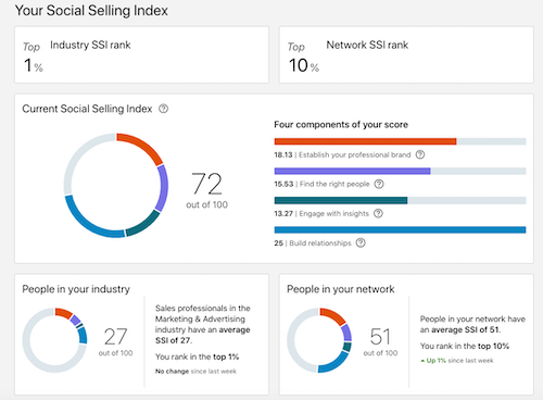 Social Selling Index Example.