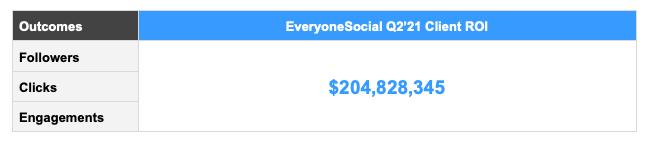 everyonesocial Q2 client ROI