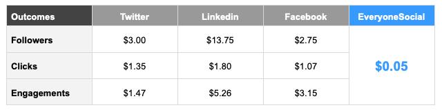 Social costs.